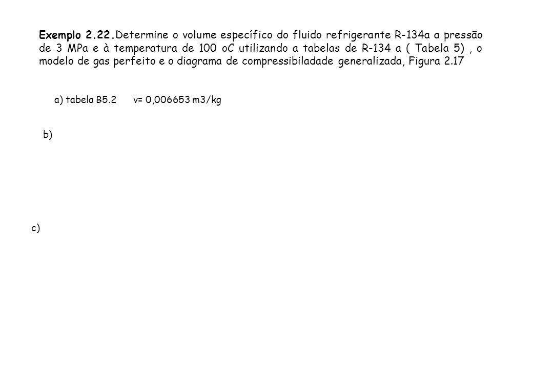 Exemplo 2.22.Determine o volume específico do fluido refrigerante R-134a a pressão de 3 MPa e à temperatura de 100 oC utilizando a tabelas de R-134 a
