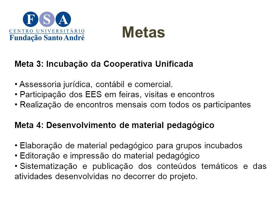 Meta 3: Incubação da Cooperativa Unificada Assessoria jurídica, contábil e comercial. Participação dos EES em feiras, visitas e encontros Realização d