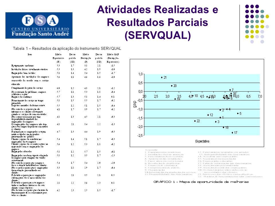 Atividades Realizadas e Resultados Parciais (SERVQUAL) Tabela 1 – Resultados da aplicação do Instrumento SERVQUAL
