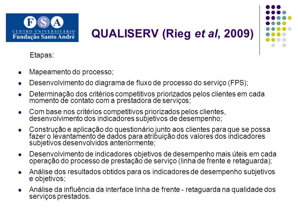 QUALISERV (Rieg et al, 2009) Etapas: Mapeamento do processo; Desenvolvimento do diagrama de fluxo de processo do serviço (FPS); Determinação dos critérios competitivos priorizados pelos clientes em cada momento de contato com a prestadora de serviços; Com base nos critérios competitivos priorizados pelos clientes, desenvolvimento dos indicadores subjetivos de desempenho; Construção e aplicação do questionário junto aos clientes para que se possa fazer o levantamento de dados para atribuição dos valores dos indicadores subjetivos desenvolvidos anteriormente; Desenvolvimento de indicadores objetivos de desempenho mais úteis em cada operação do processo de prestação de serviço (linha de frente e retaguarda); Análise dos resultados obtidos para os indicadores de desempenho subjetivos e objetivos; Análise da influência da interface linha de frente - retaguarda na qualidade dos serviços prestados.