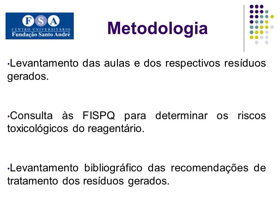 Metodologia Levantamento das aulas e dos respectivos resíduos gerados. Consulta às FISPQ para determinar os riscos toxicológicos do reagentário. Levan
