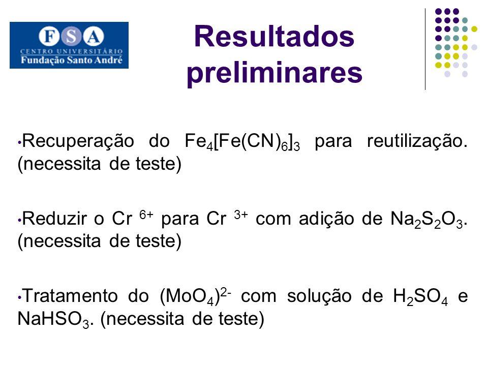 Resultados preliminares Recuperação do Fe 4 [Fe(CN) 6 ] 3 para reutilização. (necessita de teste) Reduzir o Cr 6+ para Cr 3+ com adição de Na 2 S 2 O
