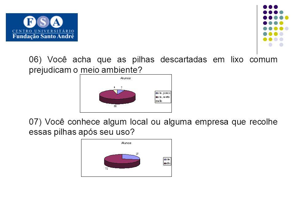 06) Você acha que as pilhas descartadas em lixo comum prejudicam o meio ambiente? 07) Você conhece algum local ou alguma empresa que recolhe essas pil