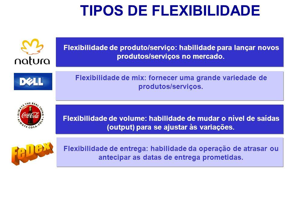 TIPOS DE FLEXIBILIDADE Flexibilidade de produto/serviço: habilidade para lançar novos produtos/serviços no mercado.