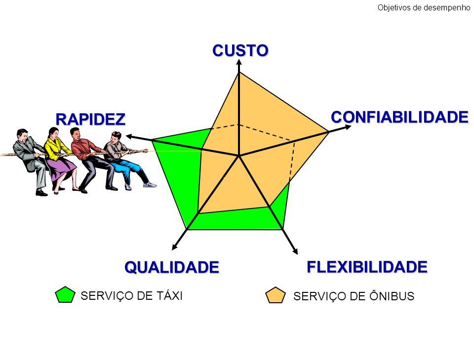 CUSTO QUALIDADE RAPIDEZ RAPIDEZ FLEXIBILIDADE SERVIÇO DE ÔNIBUS CONFIABILIDADE Objetivos de desempenho SERVIÇO DE TÁXI