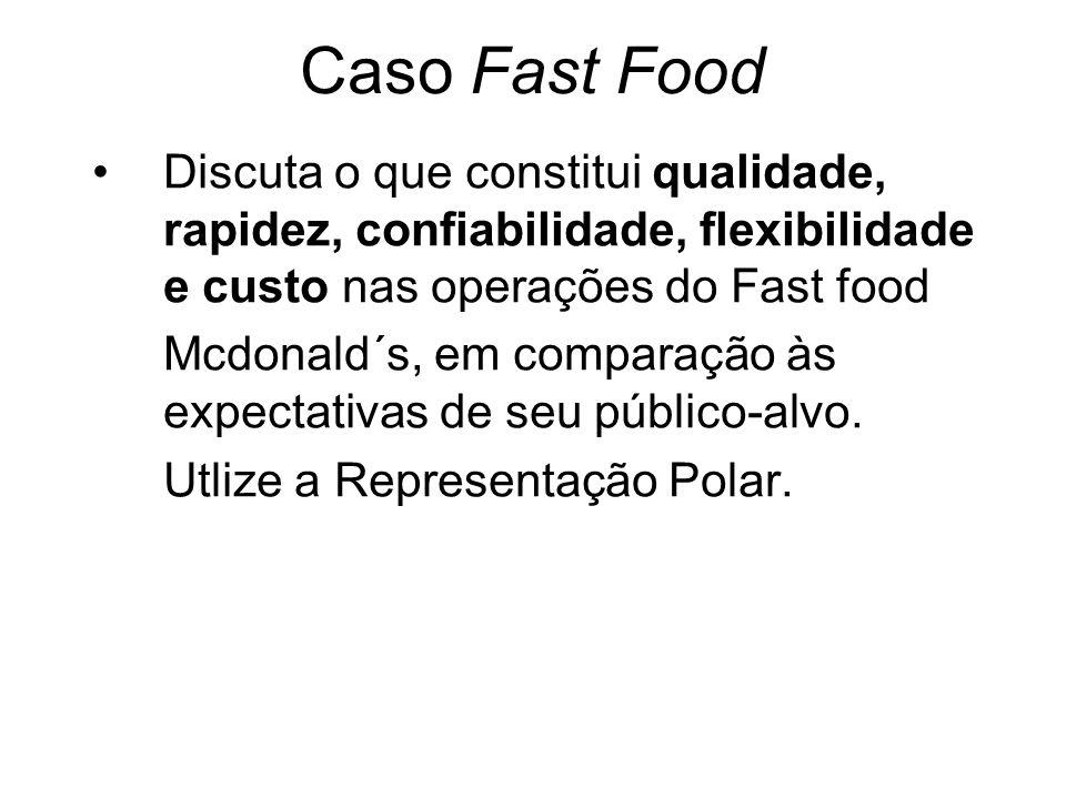 Caso Fast Food Discuta o que constitui qualidade, rapidez, confiabilidade, flexibilidade e custo nas operações do Fast food Mcdonald´s, em comparação às expectativas de seu público-alvo.