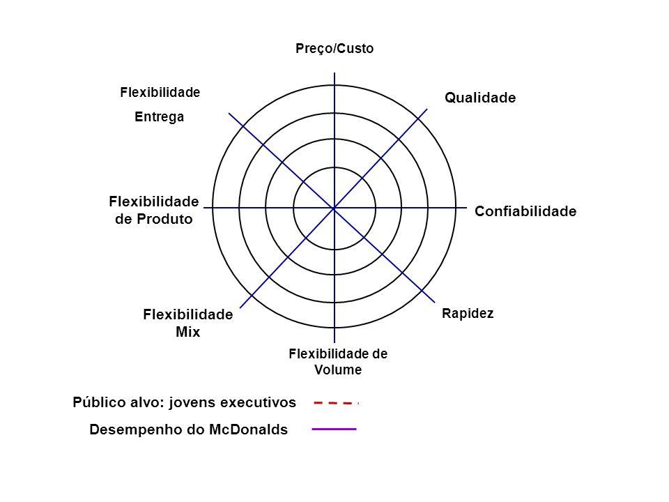 Qualidade Rapidez Confiabilidade Flexibilidade Mix Flexibilidade de Produto Flexibilidade de Volume Preço/Custo Flexibilidade Entrega Desempenho do McDonalds Público alvo: jovens executivos
