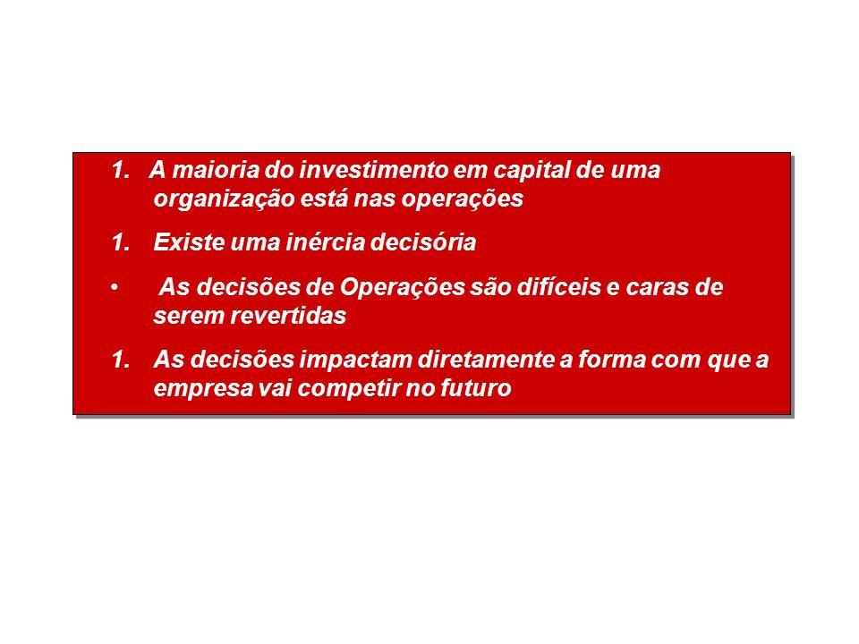 1. A maioria do investimento em capital de uma organização está nas operações 1.Existe uma inércia decisória As decisões de Operações são difíceis e c