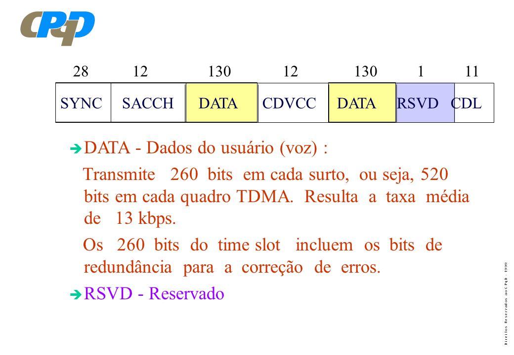 D i r e i t o s R e s e r v a d o s a o C P q D - 1 9 9 9 SYNC SACCH DATA CDVCC DATA RSVD CDL 28 12 130 12 130 1 11 è SACCH - ( Slow Associate Control