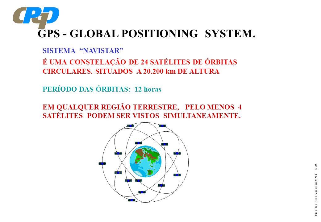 D i r e i t o s R e s e r v a d o s a o C P q D - 1 9 9 9 SINCRONISMO DAS ERBS POR MEIO DO GPS O CDMA IS-95 NECESSITA QUE AS ERBS ESTEJAM SINCRONIZADA