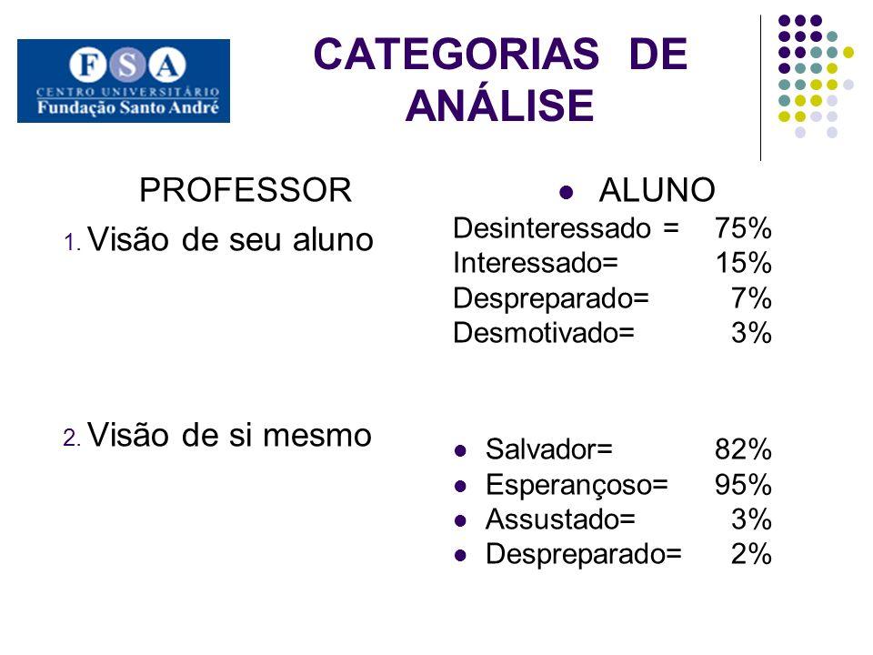 CATEGORIAS DE ANÁLISE PROFESSOR 1.Visão de seu aluno 2.