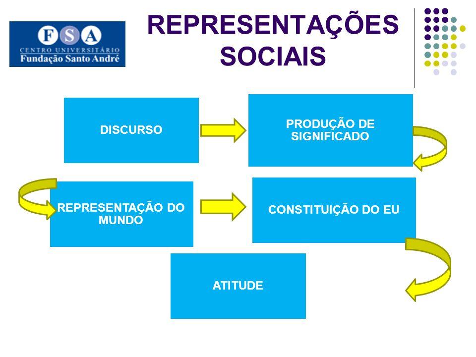 REPRESENTAÇÕES SOCIAIS DISCURSO PRODUÇÃO DE SIGNIFICADO REPRESENTAÇÃO DO MUNDO CONSTITUIÇÃO DO EU ATITUDE