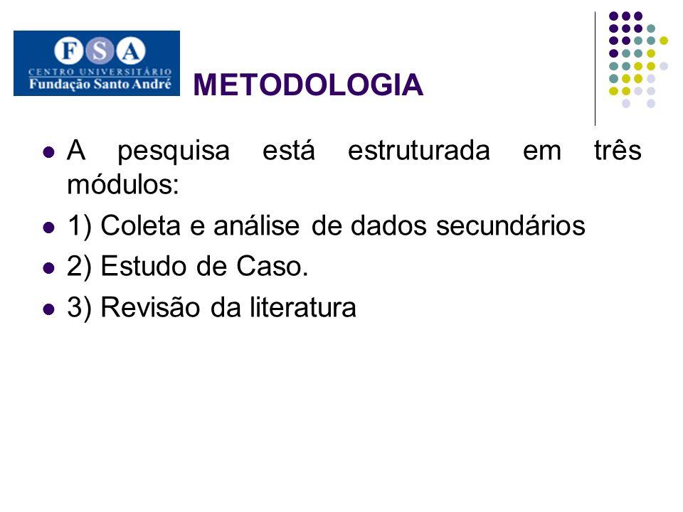 METODOLOGIA A pesquisa está estruturada em três módulos: 1) Coleta e análise de dados secundários 2) Estudo de Caso. 3) Revisão da literatura
