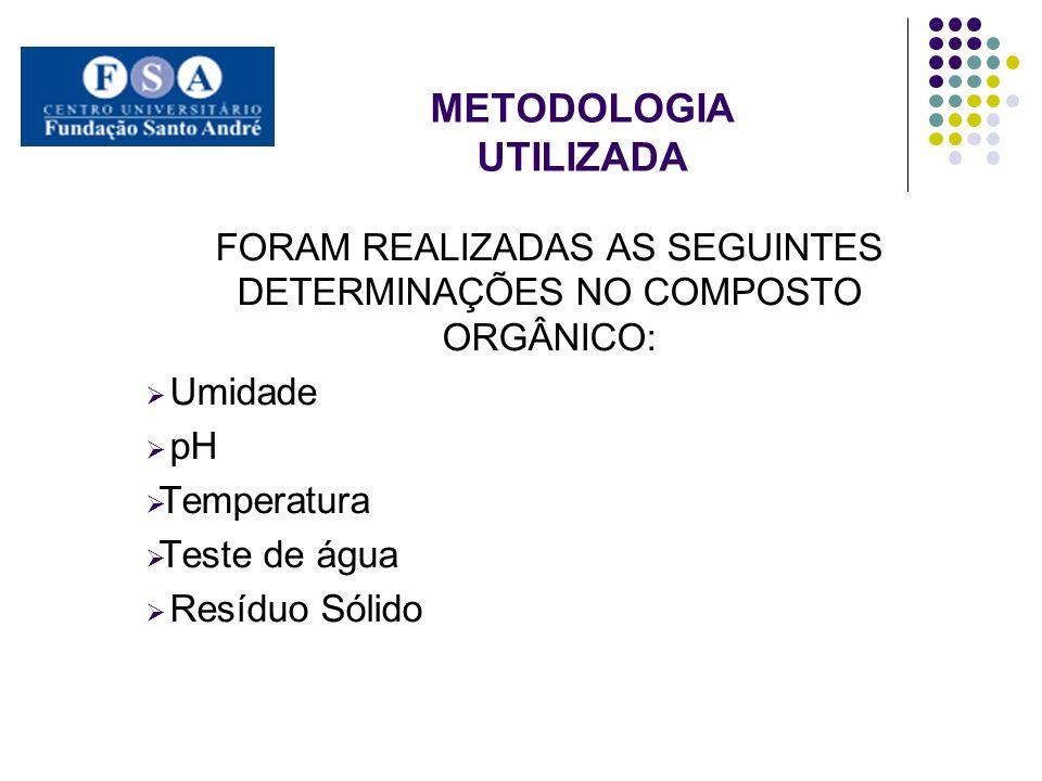 METODOLOGIA UTILIZADA FORAM REALIZADAS AS SEGUINTES DETERMINAÇÕES NO COMPOSTO ORGÂNICO: Umidade pH Temperatura Teste de água Resíduo Sólido