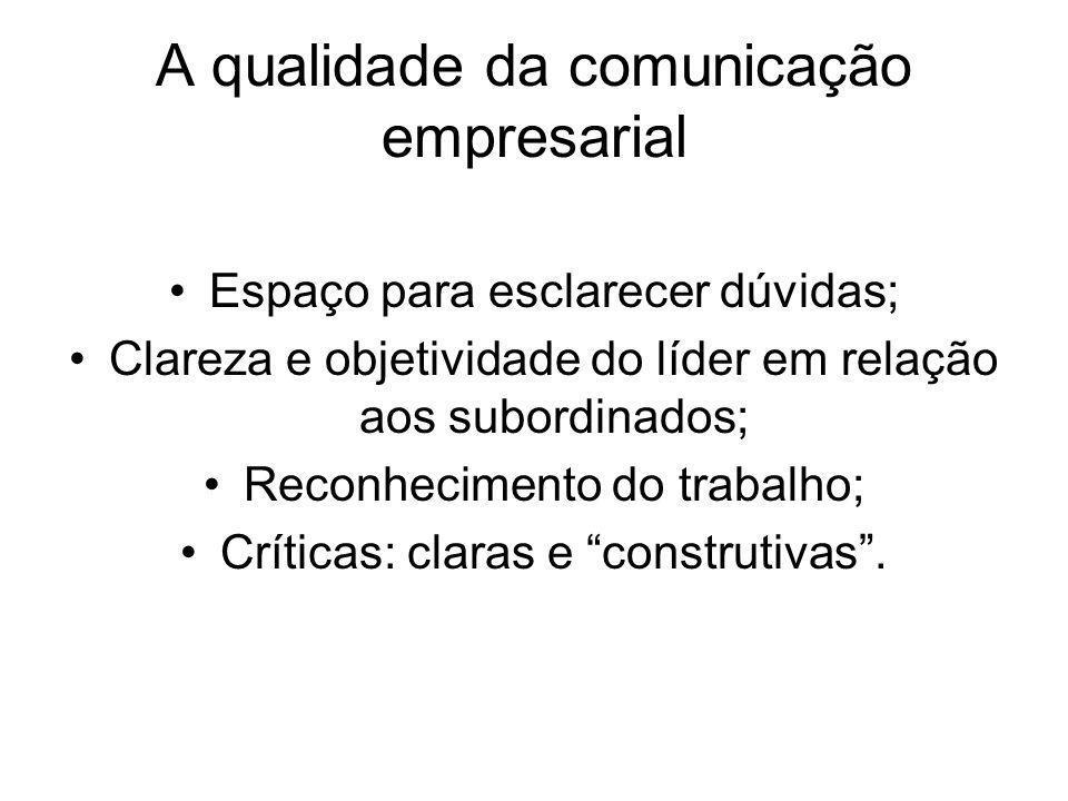 A qualidade da comunicação empresarial Espaço para esclarecer dúvidas; Clareza e objetividade do líder em relação aos subordinados; Reconhecimento do trabalho; Críticas: claras e construtivas.