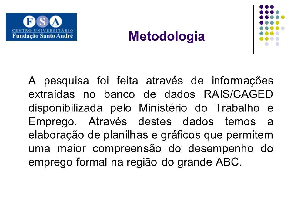 Metodologia A pesquisa foi feita através de informações extraídas no banco de dados RAIS/CAGED disponibilizada pelo Ministério do Trabalho e Emprego.