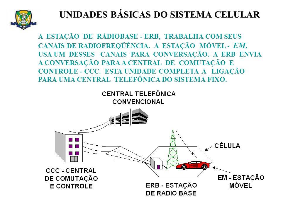 UNIDADES BÁSICAS DO SISTEMA CELULAR A ESTAÇÃO DE RÁDIOBASE - ERB, TRABALHA COM SEUS CANAIS DE RADIOFREQÜÊNCIA. A ESTAÇÃO MÓVEL - EM, USA UM DESSES CAN