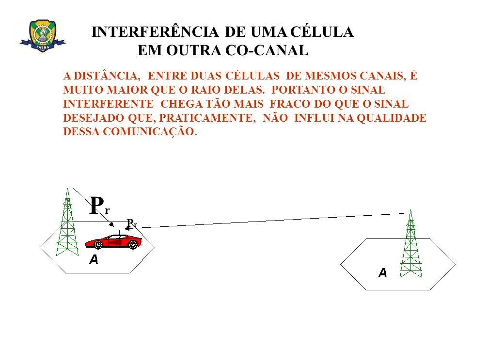 INTERFERÊNCIA DE UMA CÉLULA EM OUTRA CO-CANAL A DISTÂNCIA, ENTRE DUAS CÉLULAS DE MESMOS CANAIS, É MUITO MAIOR QUE O RAIO DELAS. PORTANTO O SINAL INTER