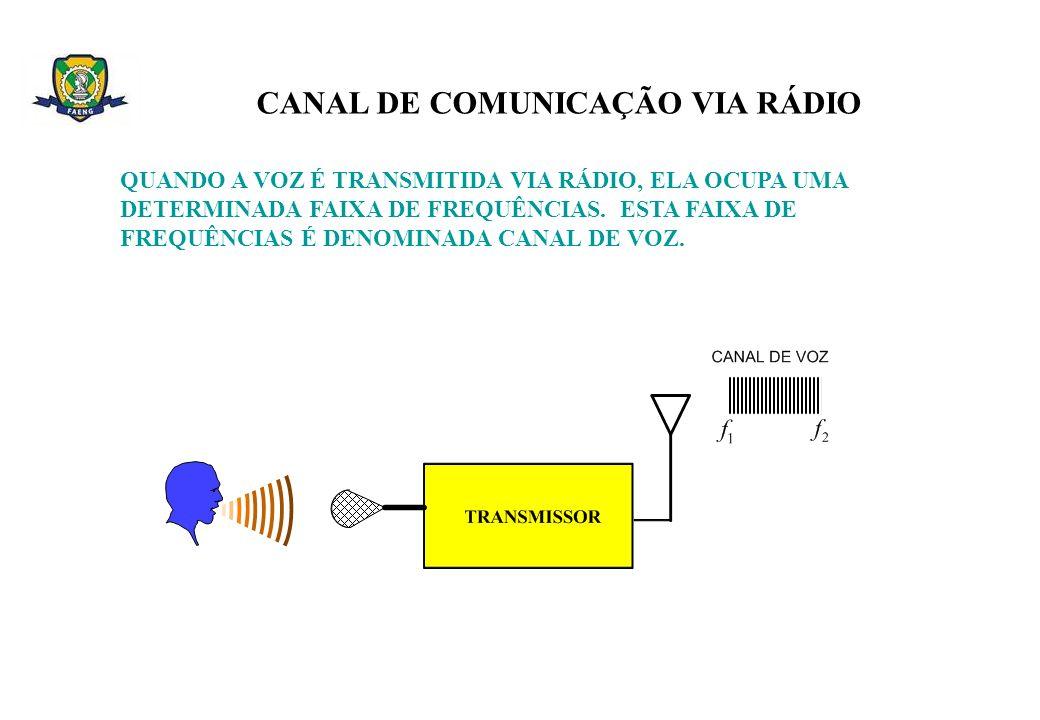 CANAL DE COMUNICAÇÃO VIA RÁDIO QUANDO A VOZ É TRANSMITIDA VIA RÁDIO, ELA OCUPA UMA DETERMINADA FAIXA DE FREQUÊNCIAS. ESTA FAIXA DE FREQUÊNCIAS É DENOM
