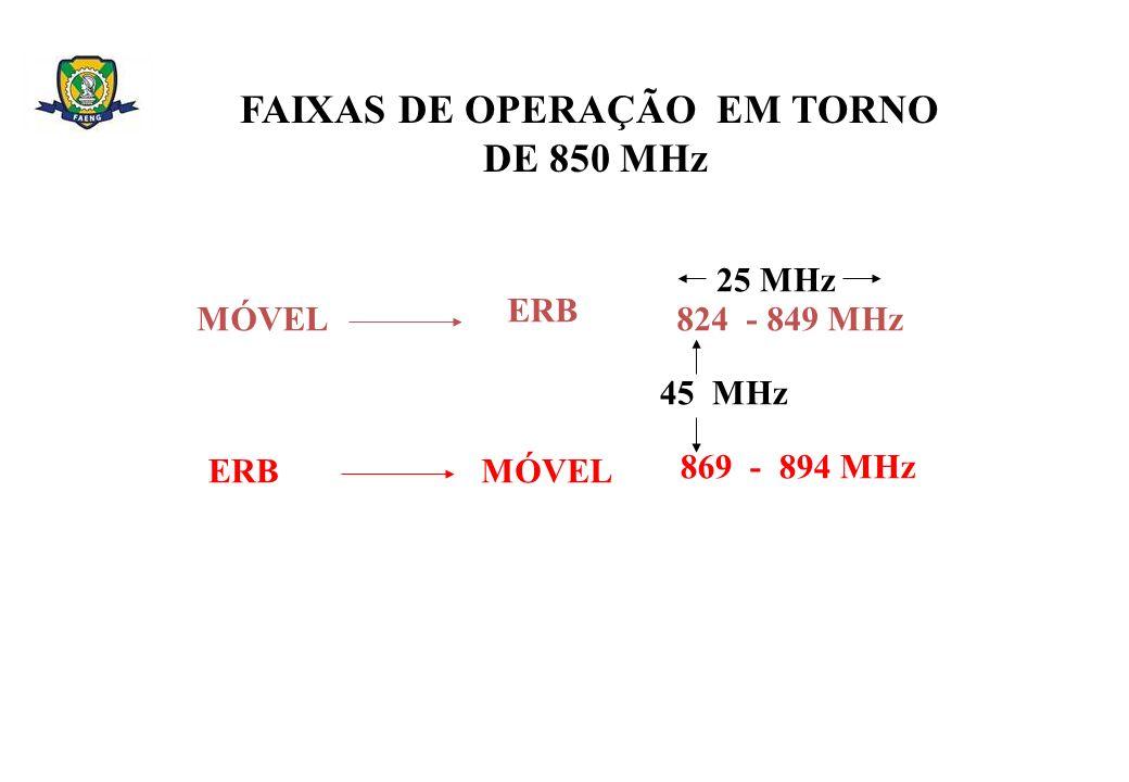 FAIXAS DE OPERAÇÃO EM TORNO DE 850 MHz MÓVEL ERB 824 - 849 MHz 25 MHz ERBMÓVEL 869 - 894 MHz 45 MHz