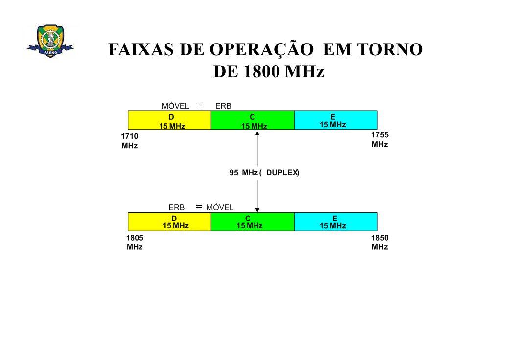 FAIXAS DE OPERAÇÃO EM TORNO DE 1800 MHz