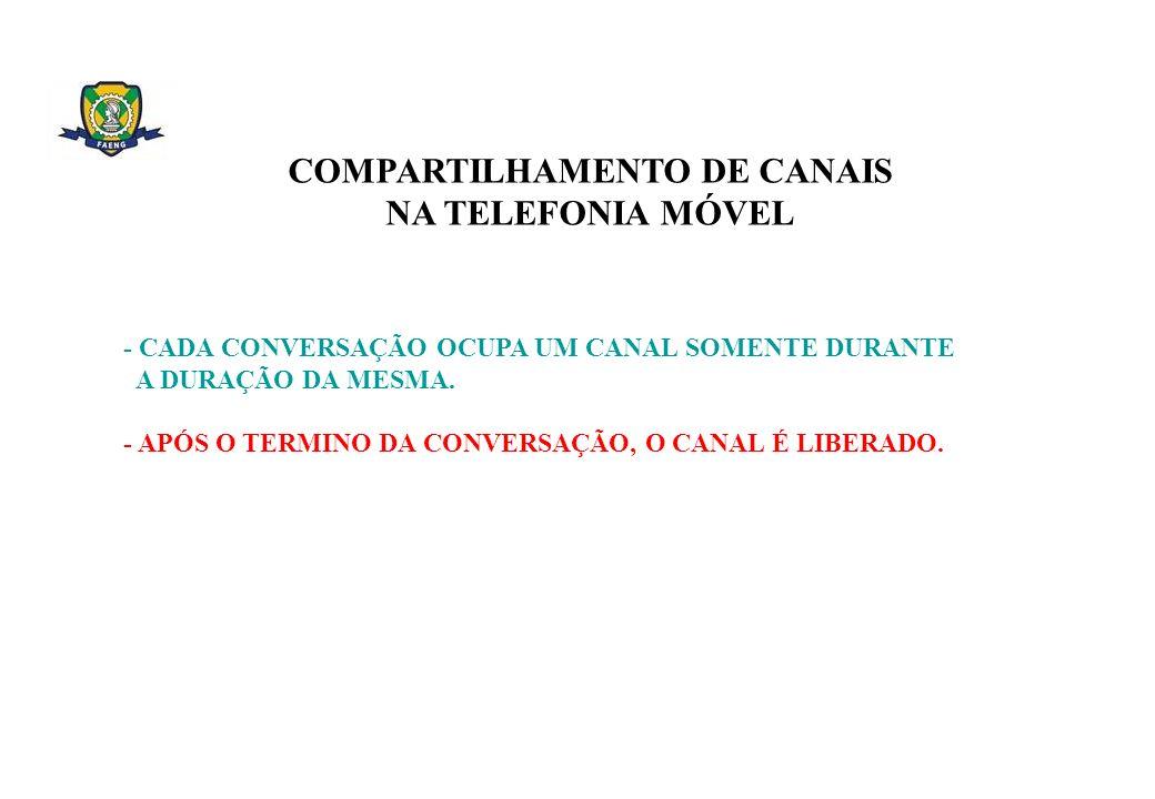 COMPARTILHAMENTO DE CANAIS NA TELEFONIA MÓVEL - CADA CONVERSAÇÃO OCUPA UM CANAL SOMENTE DURANTE A DURAÇÃO DA MESMA. - APÓS O TERMINO DA CONVERSAÇÃO, O