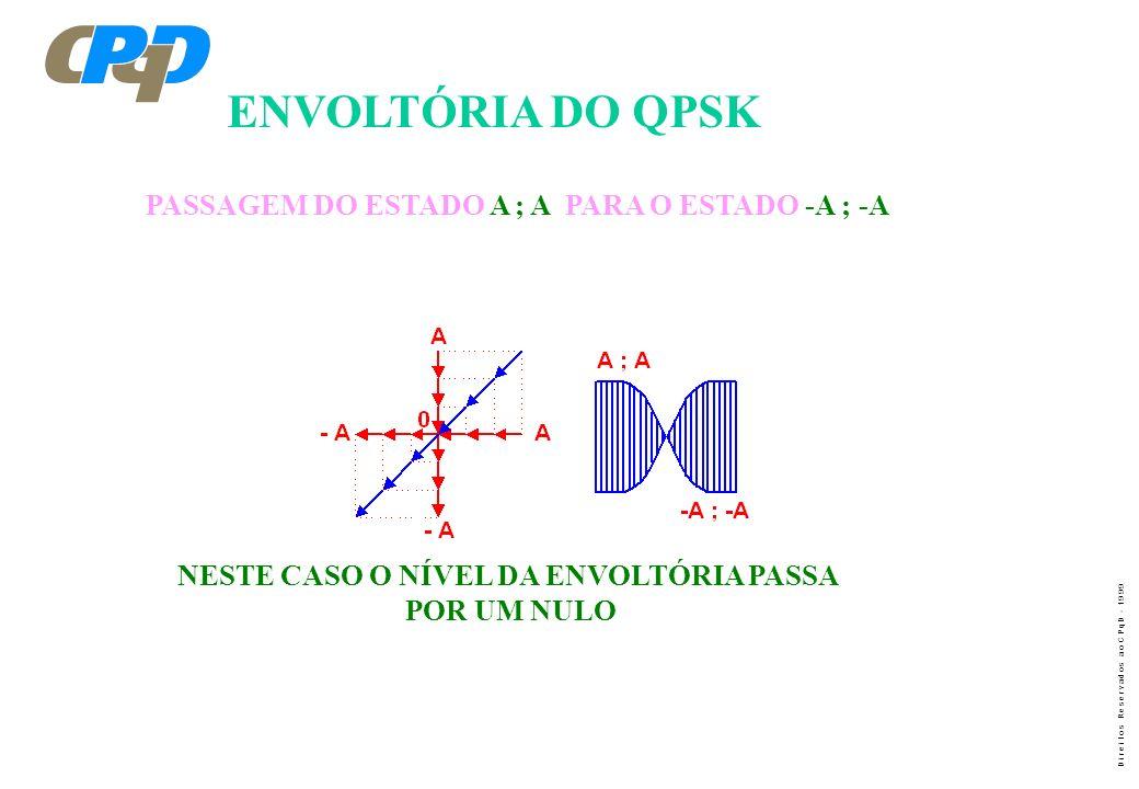 D i r e i t o s R e s e r v a d o s a o C P q D - 1 9 9 9 ENVOLTÓRIA DO QPSK PASSAGEM DO ESTADO A ; A PARA O ESTADO -A ; -A NESTE CASO O NÍVEL DA ENVO