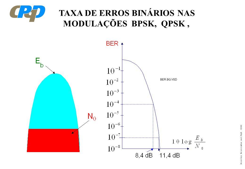 D i r e i t o s R e s e r v a d o s a o C P q D - 1 9 9 9 TAXA DE ERROS BINÁRIOS NAS MODULAÇÕES BPSK, QPSK,
