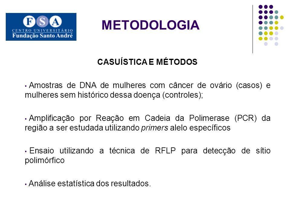 METODOLOGIA CASUÍSTICA E MÉTODOS Amostras de DNA de mulheres com câncer de ovário (casos) e mulheres sem histórico dessa doença (controles); Amplificação por Reação em Cadeia da Polimerase (PCR) da região a ser estudada utilizando primers alelo específicos Ensaio utilizando a técnica de RFLP para detecção de sítio polimórfico Análise estatística dos resultados.