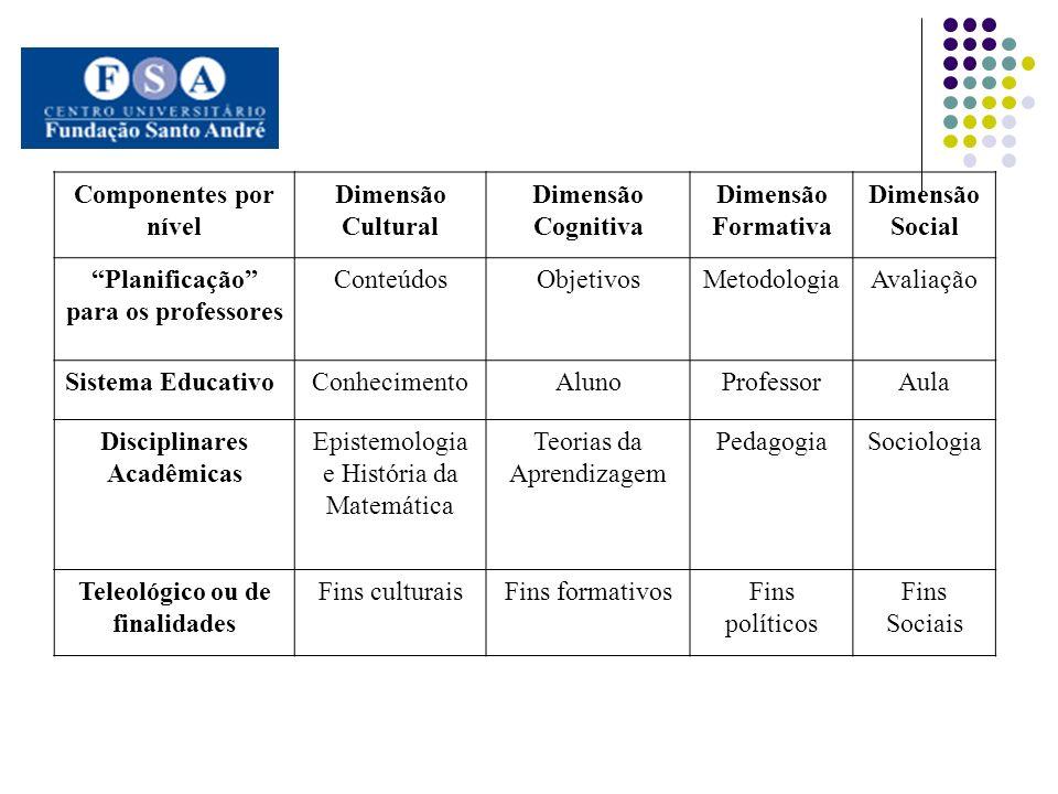 Componentes por nível Dimensão Cultural Dimensão Cognitiva Dimensão Formativa Dimensão Social Planificação para os professores ConteúdosObjetivosMetod