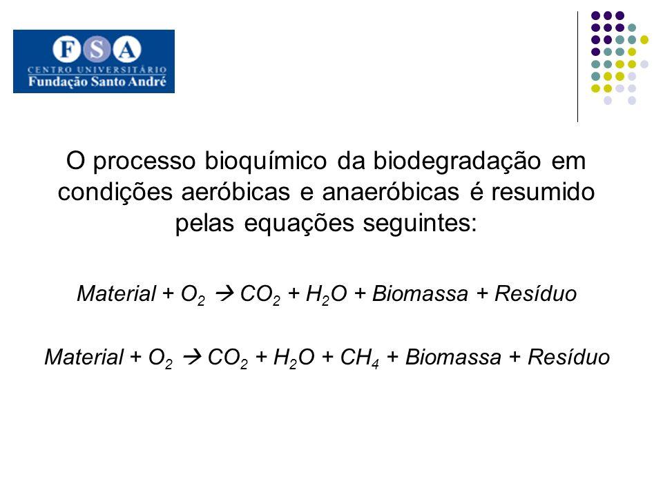O processo bioquímico da biodegradação em condições aeróbicas e anaeróbicas é resumido pelas equações seguintes: Material + O 2 CO 2 + H 2 O + Biomass