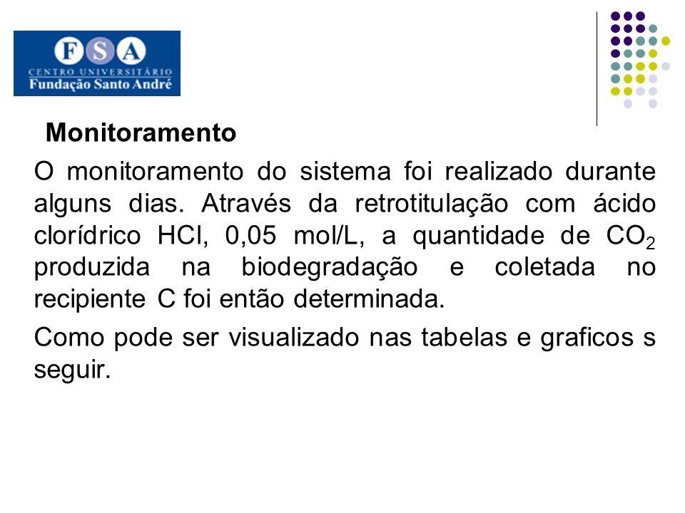 O monitoramento do sistema foi realizado durante alguns dias. Através da retrotitulação com ácido clorídrico HCl, 0,05 mol/L, a quantidade de CO 2 pro