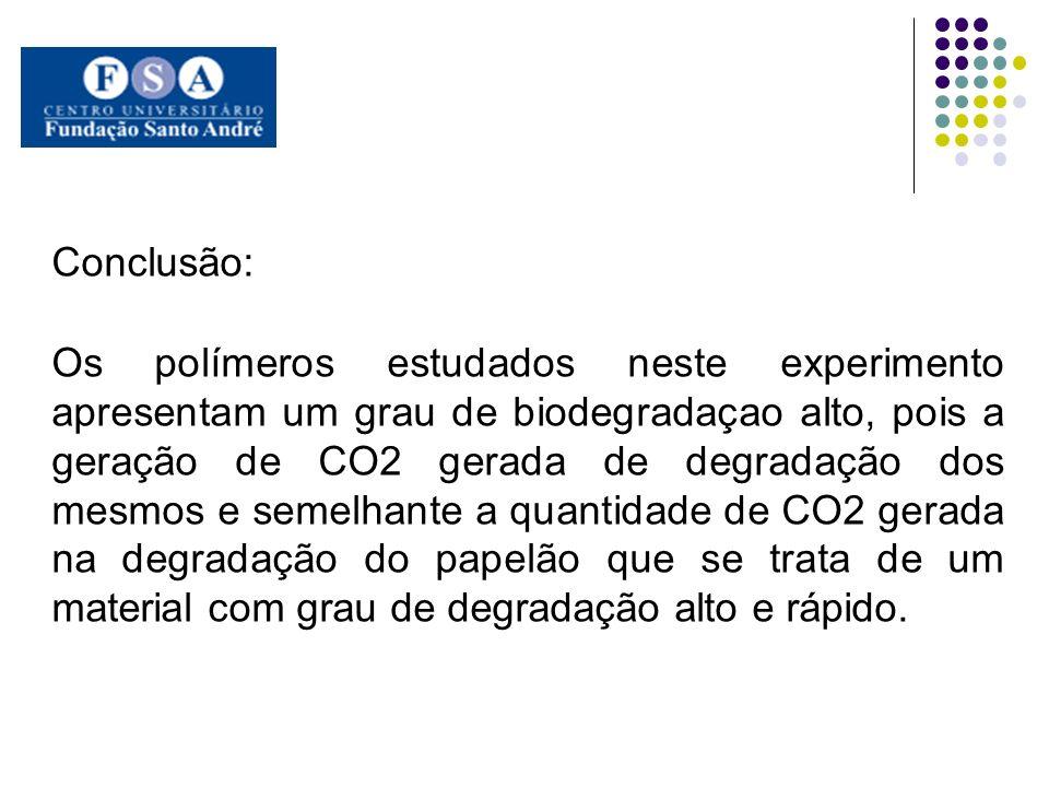 Conclusão: Os polímeros estudados neste experimento apresentam um grau de biodegradaçao alto, pois a geração de CO2 gerada de degradação dos mesmos e