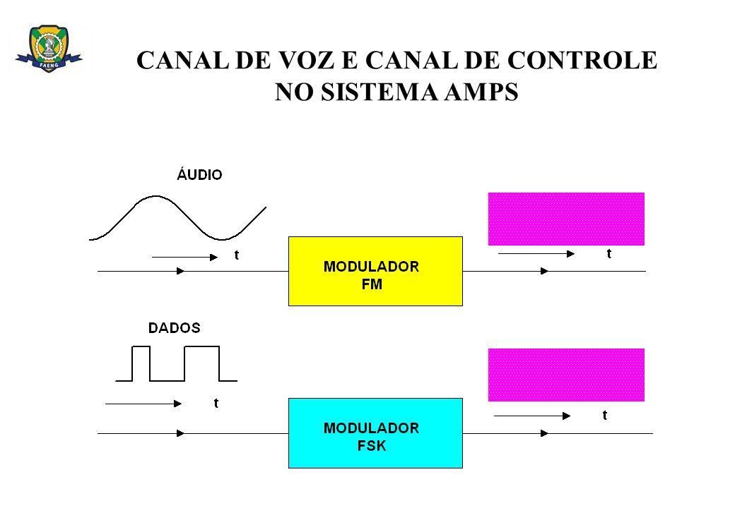 CANAL DE VOZ E CANAL DE CONTROLE NO SISTEMA AMPS
