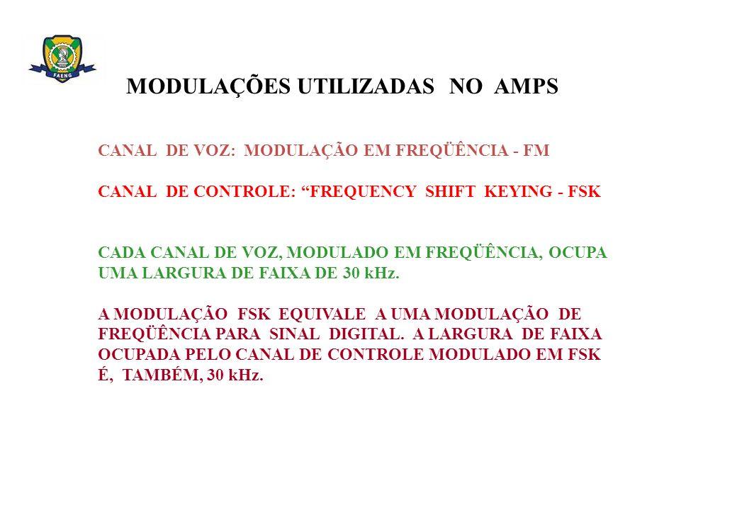 MODULAÇÕES UTILIZADAS NO AMPS CANAL DE VOZ: MODULAÇÃO EM FREQÜÊNCIA - FM CANAL DE CONTROLE: FREQUENCY SHIFT KEYING - FSK CADA CANAL DE VOZ, MODULADO E