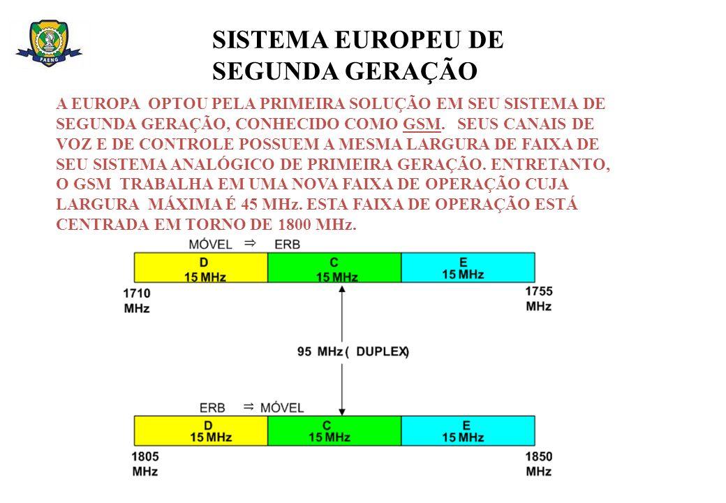 SISTEMA EUROPEU DE SEGUNDA GERAÇÃO A EUROPA OPTOU PELA PRIMEIRA SOLUÇÃO EM SEU SISTEMA DE SEGUNDA GERAÇÃO, CONHECIDO COMO GSM. SEUS CANAIS DE VOZ E DE