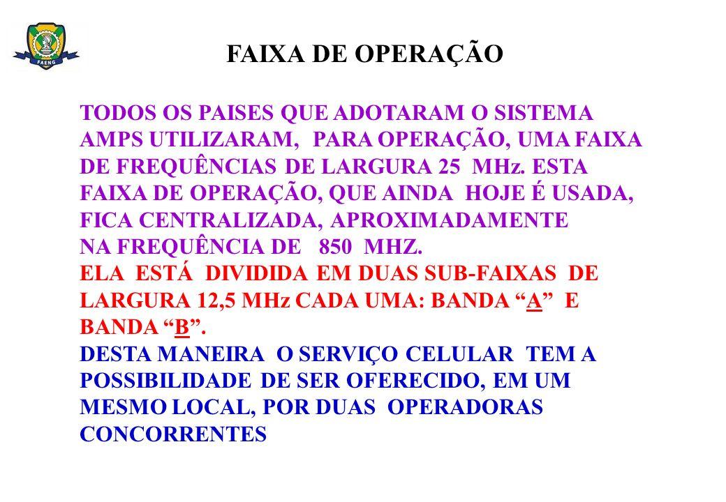 POSIÇÕES OCUPADAS PELAS BANDAS A E B NA FAIXA DE FREQÜÊNCIAS DO SERVIÇO MÓVEL CELULAR 25 MHz FAIXA ORIGINAL = 20 MHz