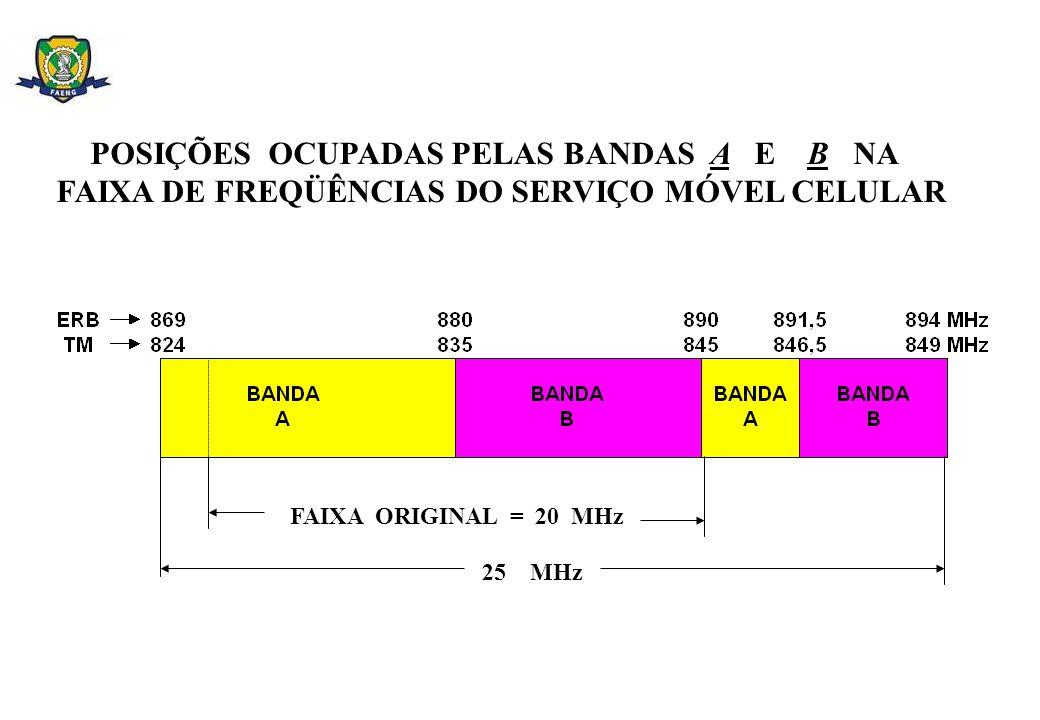 FÓRMULA COST 231 PARA REGIÕES URBANAS NORMAIS E URBANAS DENSAS (continuação ) VALORES DE REGIÃO URBANA NORMAL: REGIÃO URBANA DENSA