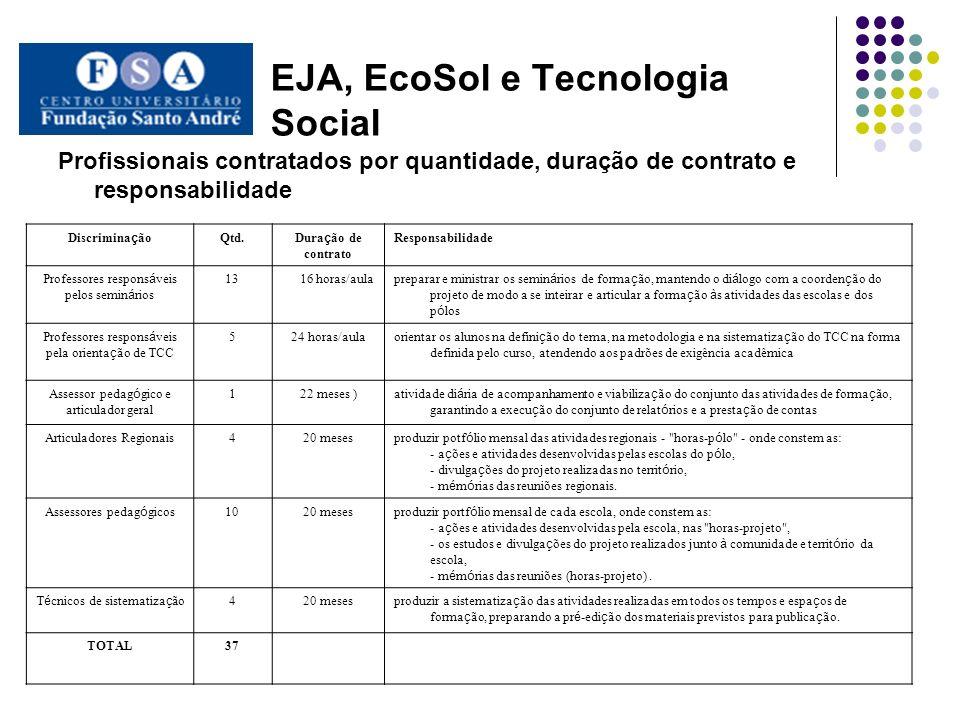 EJA, EcoSol e Tecnologia Social Profissionais contratados por quantidade, duração de contrato e responsabilidade Discrimina ç ão Qtd. Dura ç ão de con