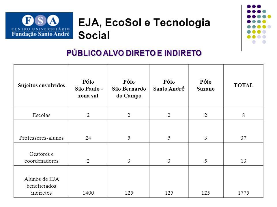 EJA, EcoSol e Tecnologia Social ARÉA DE ABRANGÊNCIA DO PROJETO O projeto está organizado em pólos: São Paulo – Campo Limpo (2 escolas); Santo André (2 escolas); São Bernardo do Campo (2 escolas); Suzano (2 escolas).