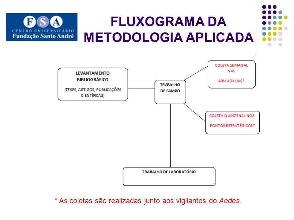 FLUXOGRAMA DA METODOLOGIA APLICADA * As coletas são realizadas junto aos vigilantes do Aedes.