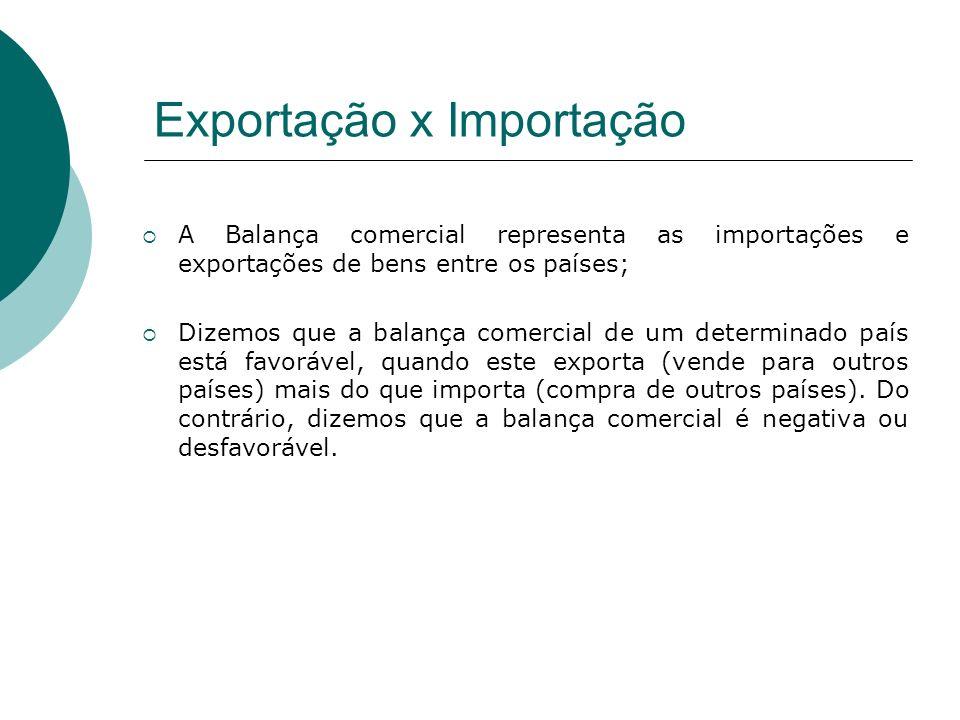 Exportação x Importação A Balança comercial representa as importações e exportações de bens entre os países; Dizemos que a balança comercial de um det