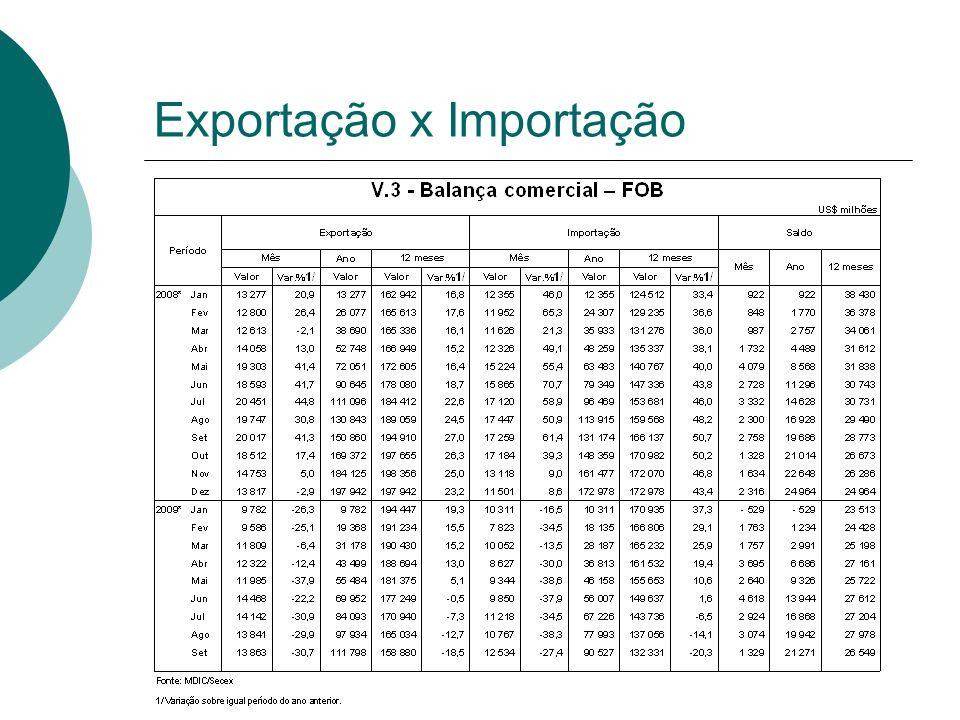 Exportação x Importação