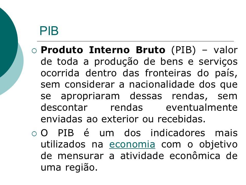 PIB Produto Interno Bruto (PIB) – valor de toda a produção de bens e serviços ocorrida dentro das fronteiras do país, sem considerar a nacionalidade d