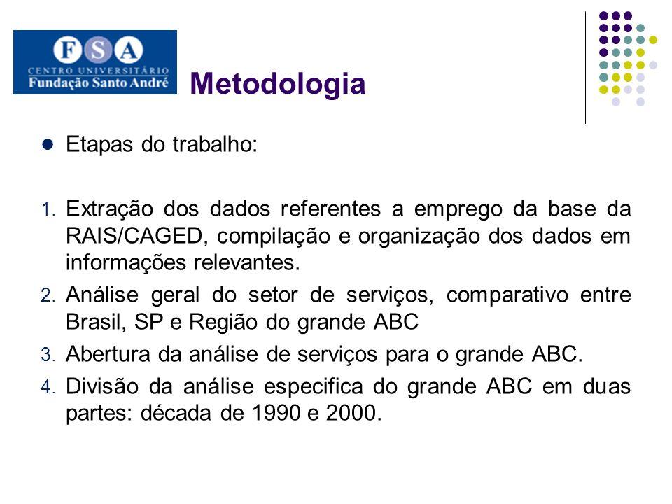 Metodologia Etapas do trabalho: 1. Extração dos dados referentes a emprego da base da RAIS/CAGED, compilação e organização dos dados em informações re
