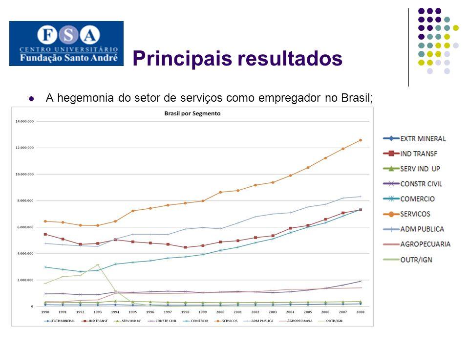 Principais resultados A hegemonia do setor de serviços como empregador no Brasil;