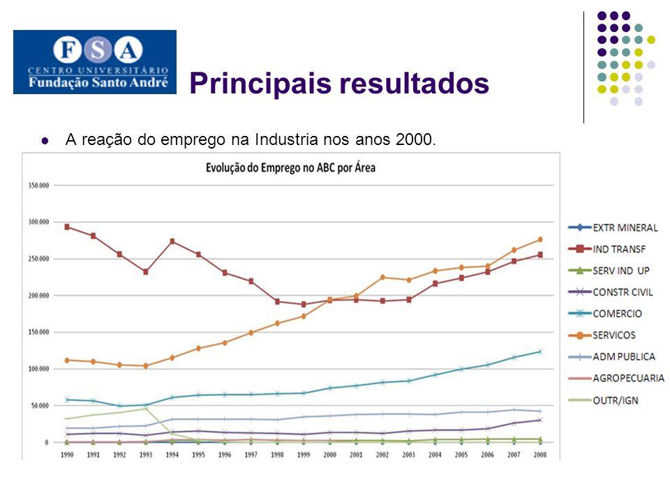 Principais resultados A reação do emprego na Industria nos anos 2000.