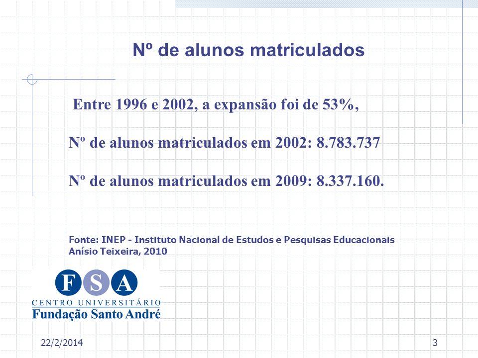 22/2/20143 Entre 1996 e 2002, a expansão foi de 53%, Nº de alunos matriculados em 2002: 8.783.737 Nº de alunos matriculados em 2009: 8.337.160. Fonte: