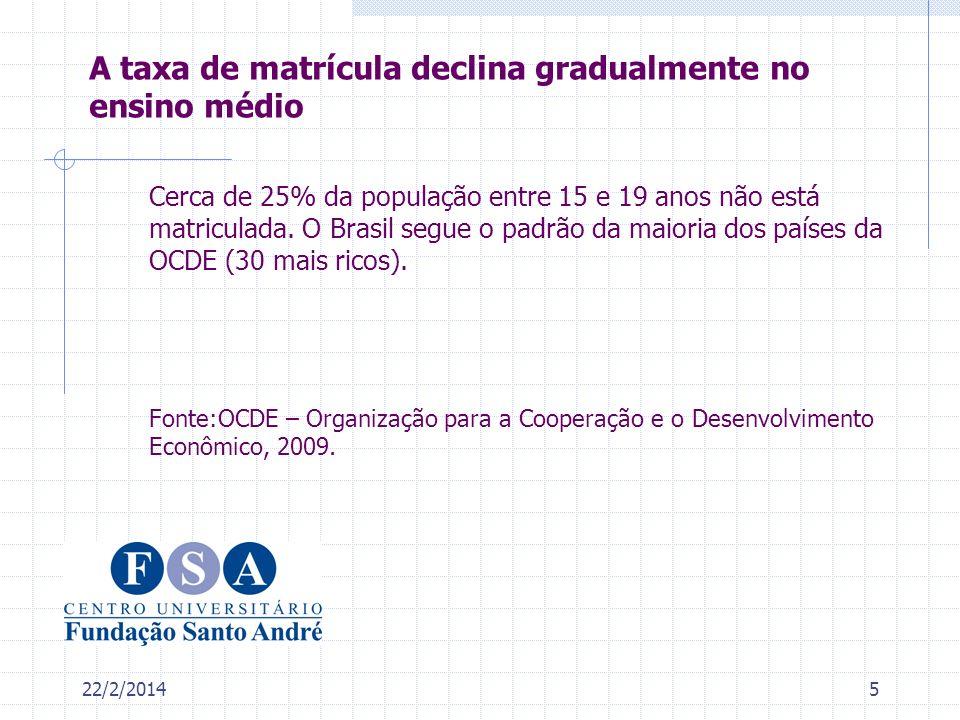 22/2/20145 Cerca de 25% da população entre 15 e 19 anos não está matriculada. O Brasil segue o padrão da maioria dos países da OCDE (30 mais ricos). F