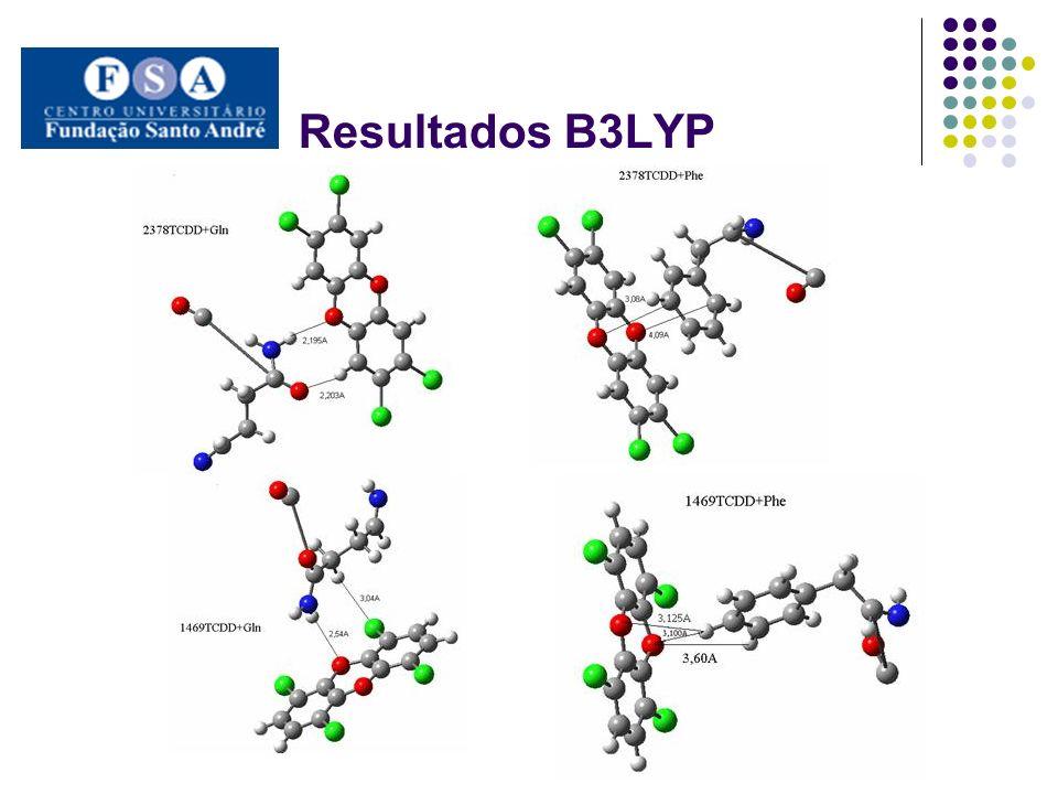 Resultados B3LYP
